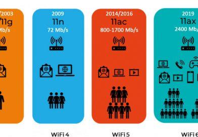 Le wifi .. simplement !